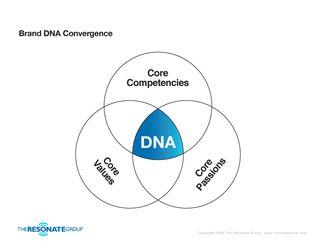 DNAConvergence